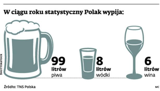W ciągu roku statystyczny Polak wypija: