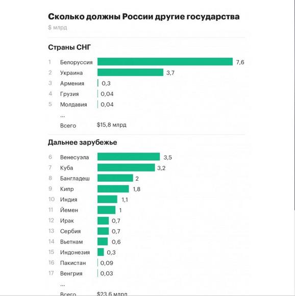 Lista zemalja sa najveÄim dugovanjima Rusiji