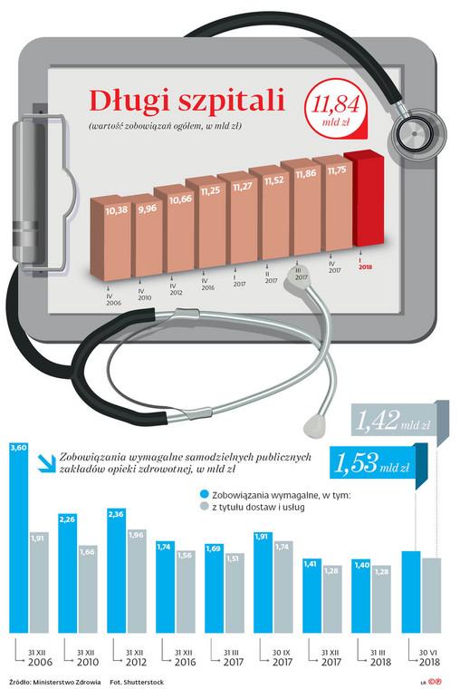 Długi szpitali (wartość zobowiązań ogółem w mld zł)