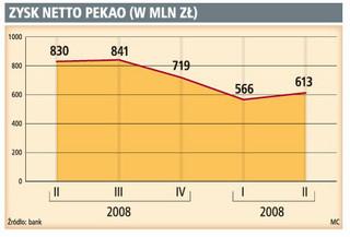 Zysk Pekao wyższy od prognoz