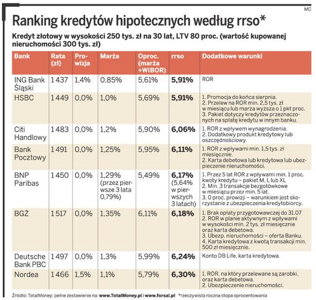Ranking kredytów hipotecznych według rrso
