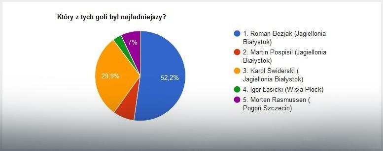 Wyniki głosowania na EkstraGola 24. kolejki