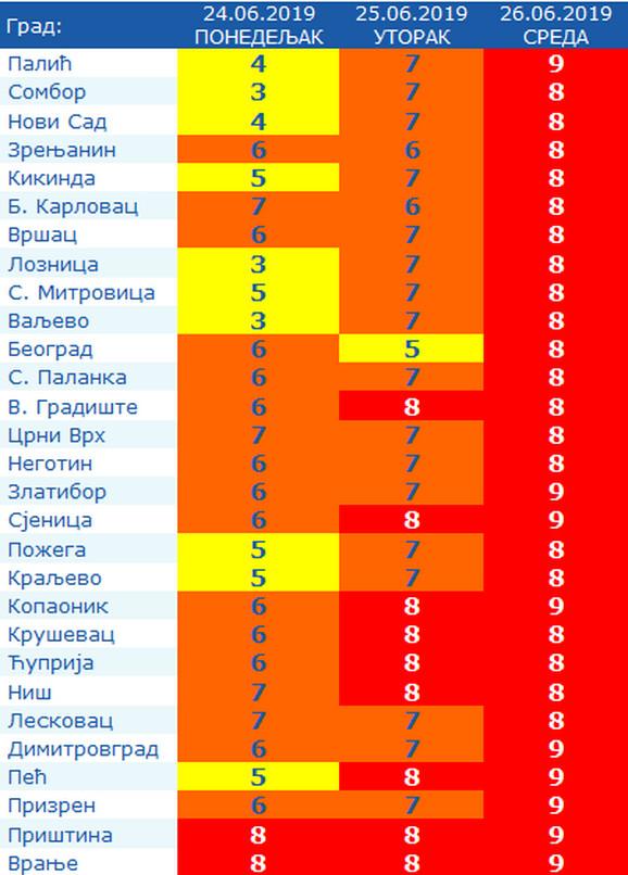 Vrednosti UV zračenja