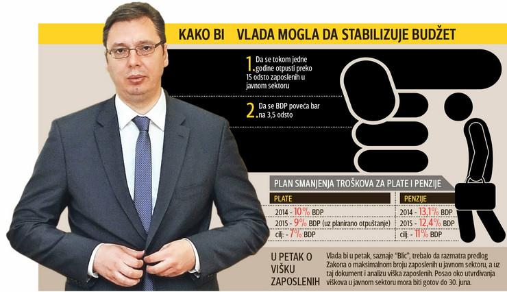 3162e2d4d6f7 Tri načina da Vučić vrati plate i penzije