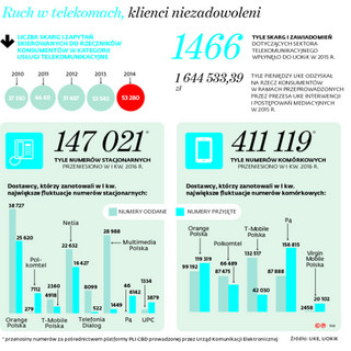 Teleściema: Co czwarta skarga do UOKiK dotyczy sektora telekomunikacyjnego