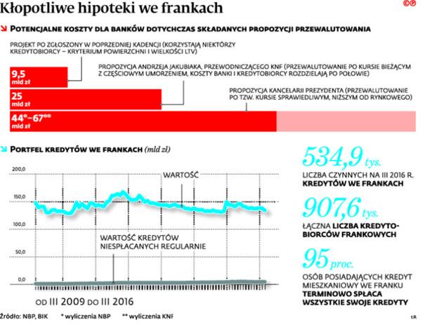 Kłopotliwe hipoteki we frankach
