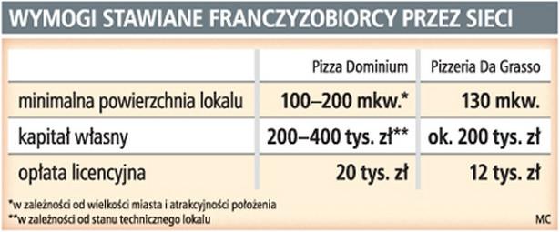 Wymogi stawiane franczyzobiorcy przez sieci