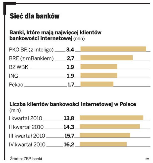 Sieć dla banków