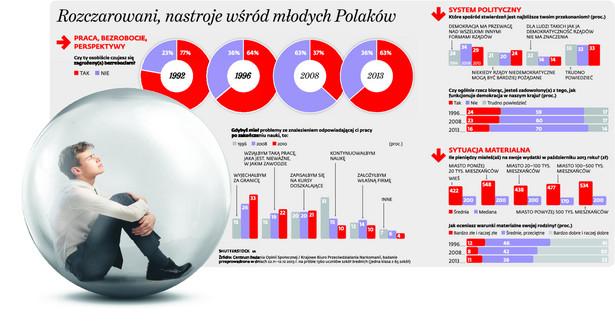 Rozczarowani, nastroje wśród młodych Polaków