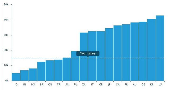 Grafikon prikazuje prosečnu zaradu u Srbiji (označenu crnom linijom) u poređenju sa onima u ostatku sveta
