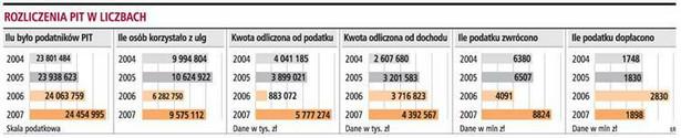 Rozliczenia PIT w liczbach