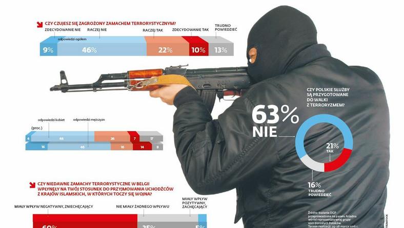 Czy czujesz się zagrożony zamachem terrorystycznymi? [INFOGRAFIKA]