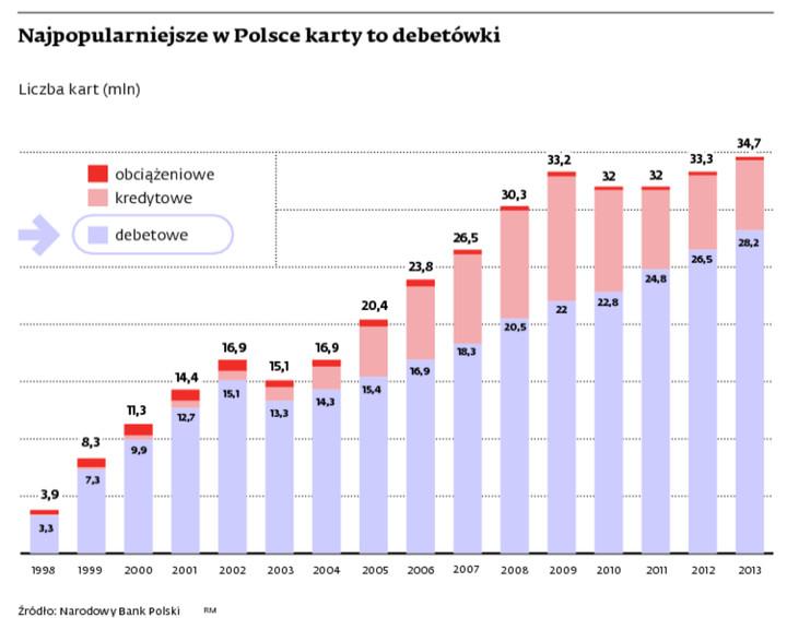 Najpopularniejsze w Polsce karty to debetówki