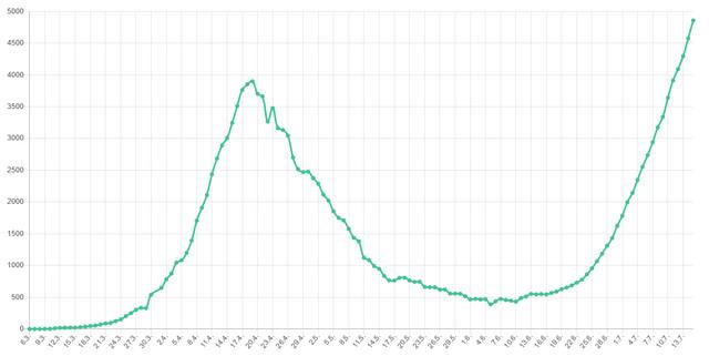 Grafika broja aktivnih slučajeva po danima