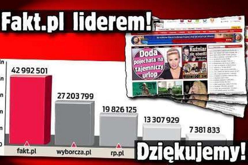 Fakt.pl wyprzedza wszystkich! Nasz sukces to wasza zasługa!