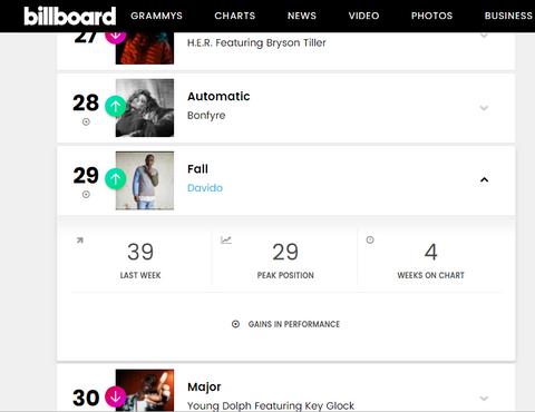 Davido's Fall moves up on the Billboard charts [Billboard]