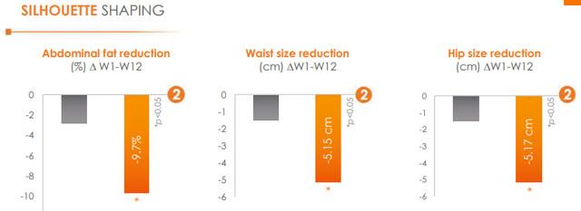 Rezultati studije efekta Sinterol®Xpur je pokazala prosečan gubitak od 9,7% telesne mase, 5,15 cm manji obim struka i 5,17cm manji obim bokova