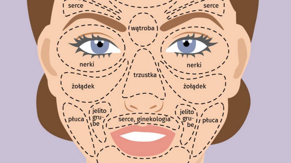 Choroby wypisane na twarzy
