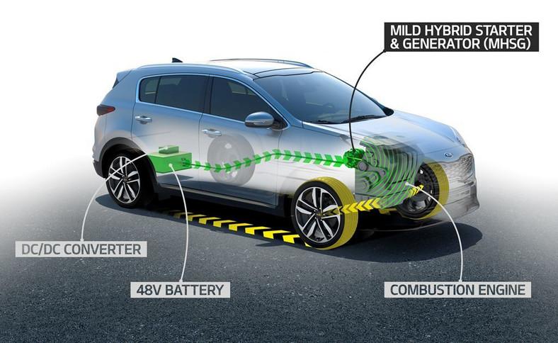 """Kia Sportage razem z modernizacją dostanie zespół napędowy typu mild hybrid. Jak to działa? Sterowany elektronicznie za pomocą falownika MHSG płynnie przełącza się pomiędzy dwoma trybami pracy – """"silnik"""" i """"generator"""". Jednostka elektryczna, napędzana paskiem z wału korbowego silnika Diesla, podczas przyspieszania zapewnia do 10 kW mocy elektrycznej, która w trybie """"silnik"""" wspomaga wysokoprężne serce. W trybie """"generator"""" system odzyskuje energię kinetyczną podczas hamowania zarówno przy użyciu hamulców, jak również biegami i wykorzystuje tę energię do ładowania akumulatorów. Samochód w Polsce pojawi się w drugiej połowie 2018 roku"""