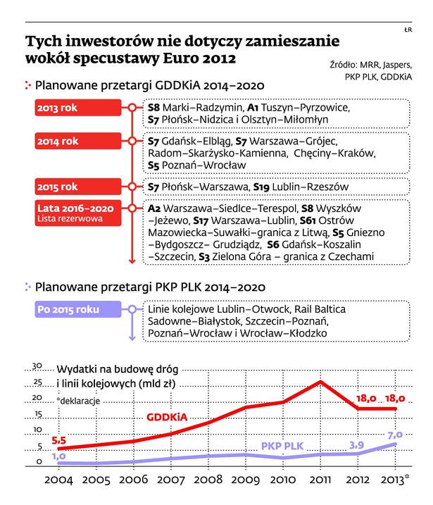 Tych inwestorów nie dotyczy zamieszanie wokół specustawy Euro 2012