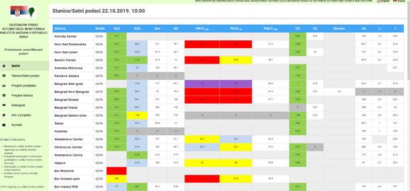 Zagađenje vazduha u Srbiji, utorak 22. oktobar