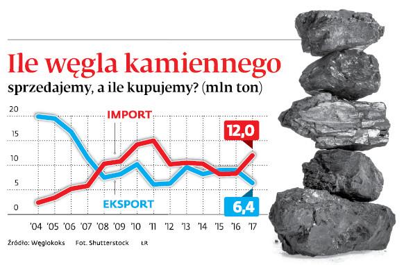 Ile węgla kamiennego sprzedajemy, a ile kupujemy? (mln ton)