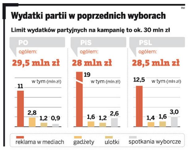 Wydatki partii w poprzednich wyborach