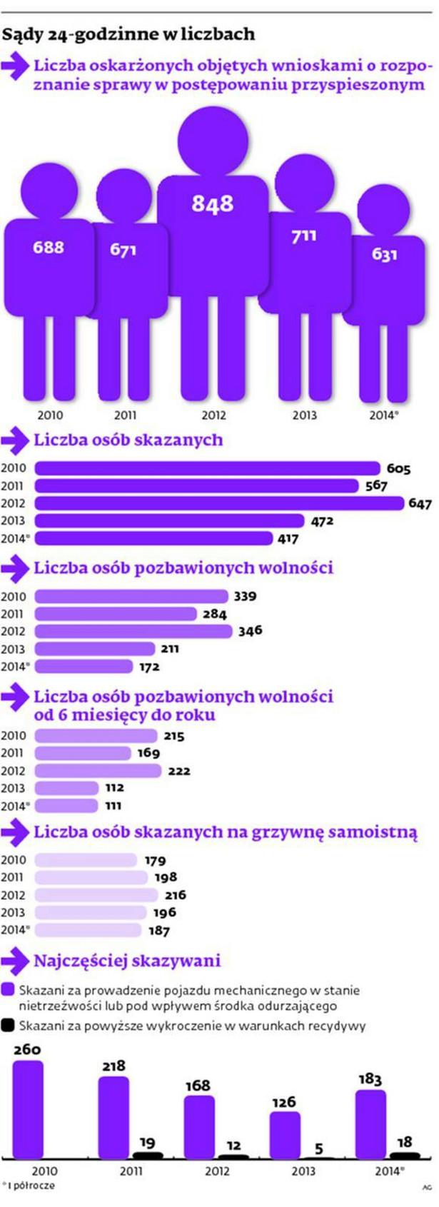 Sądy 24-godzinne w liczbach