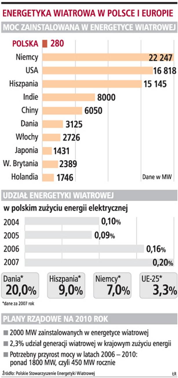 Energetyka wiatrowa w Polsce i Europie