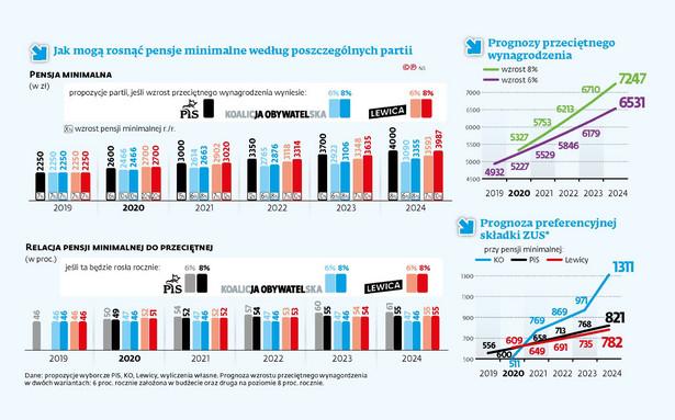 Jak mogą rosnąć pensje minimalne według poszczególnych partii