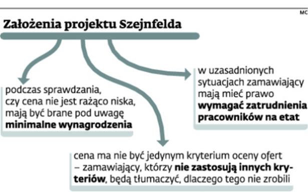 Założenia projektu Szejnfelda