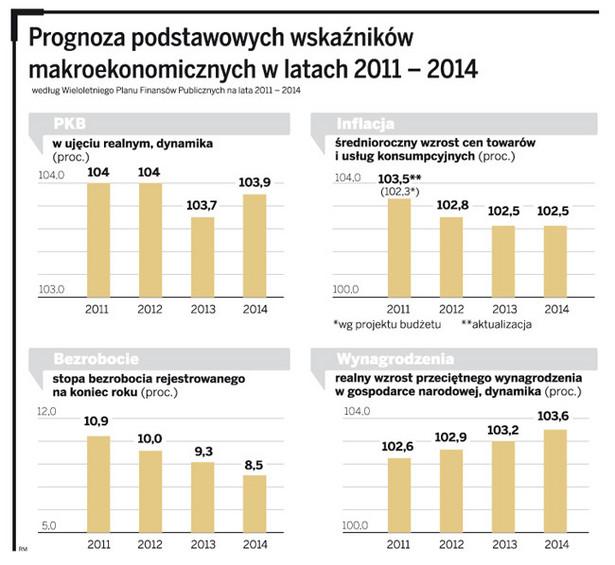 Prognoza podstawowych wskaźników makroekonomicznych w latach 2011 - 2014