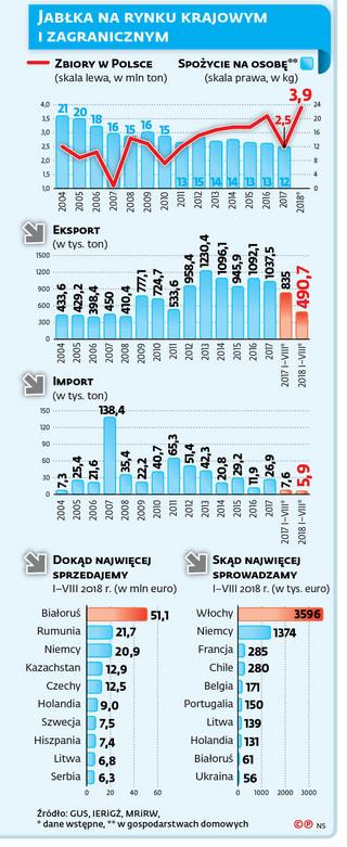 Rekordowy urodzaj, rekordowo niskie ceny