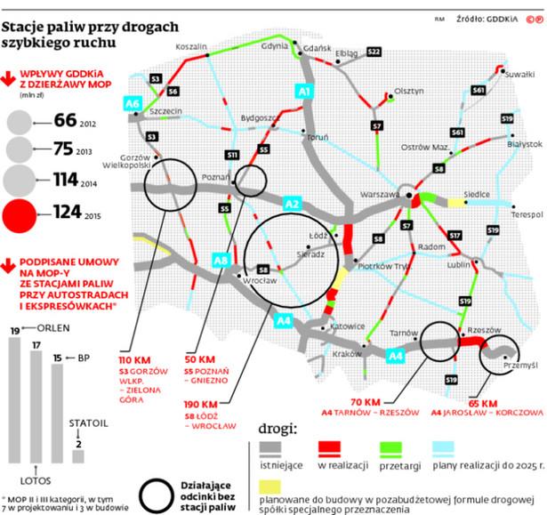 Stacje paliw przy drogach szybkiego ruchu