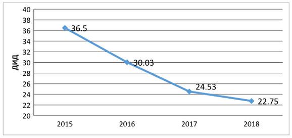 Grafika smanjenja potrošnje antibiotika u Srbiji u 2018. godini