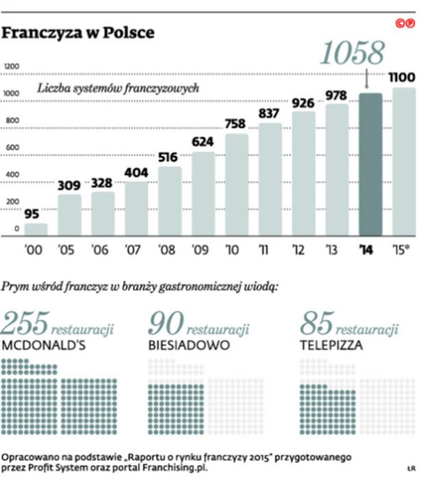 Franczyza w Polsce