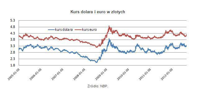 Kurs dolara i euro w złotych