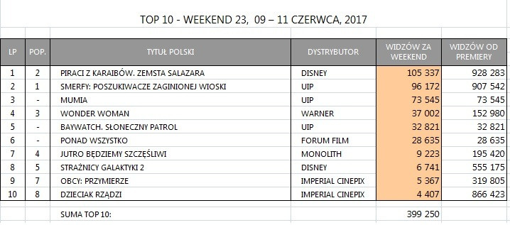 Box Office Polska za weekend 9-11 czerwca