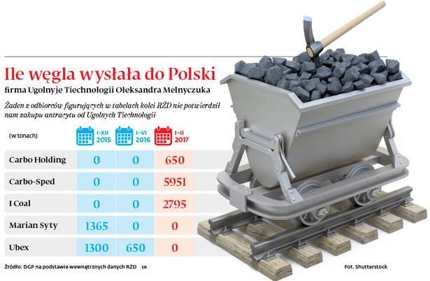 Ile węgla wysłała do polski firma Ugolnyje Tiechnologii Ołeksandra Melnyczuka