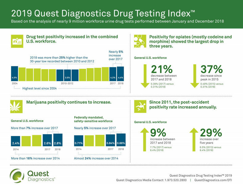 Quest diagnostics study
