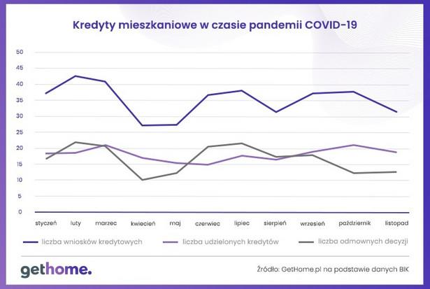 Kredyty mieszkaniowe w czasie pandemii Covid-19