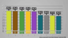 Sondaż IBRiS dla Onetu: komu najbardziej ufają Polacy?