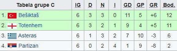 Tabela Lige Evrope IZ sezone 2014/2015