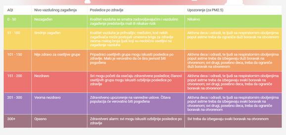 Zagađenje vazduha - tabela tumačenja merenja