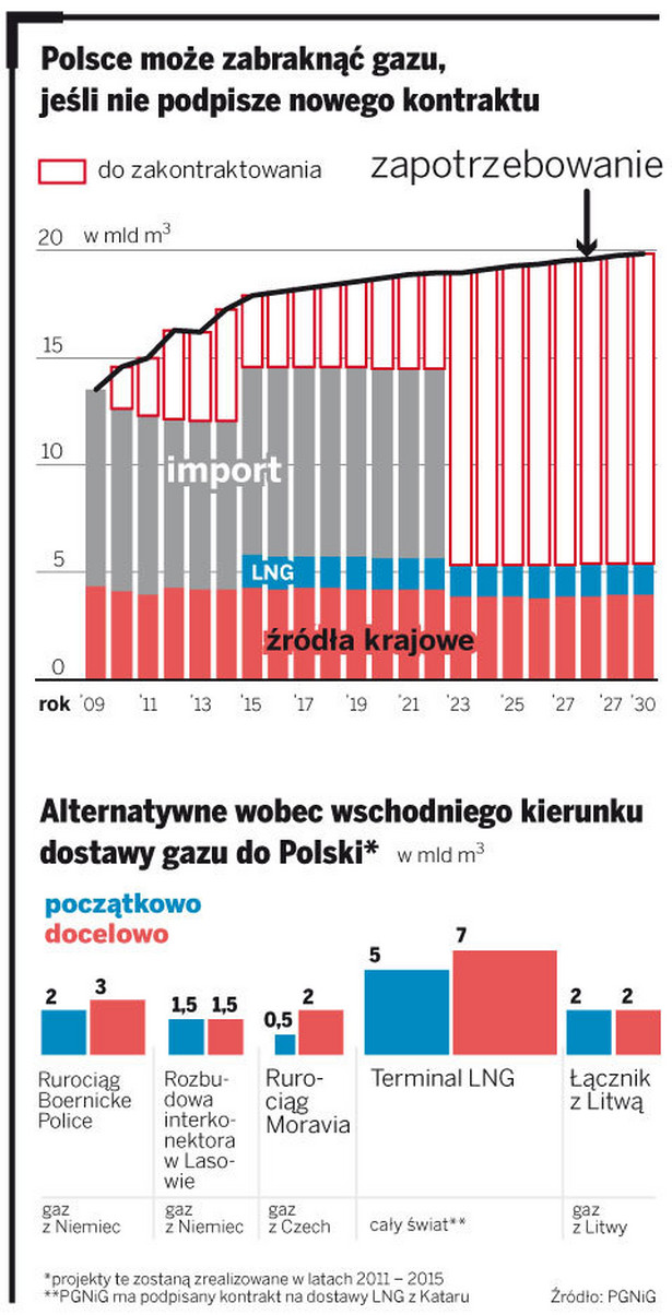 Polsce może zabraknąć gazu, jeśli nie podpisze nowego kontraktu