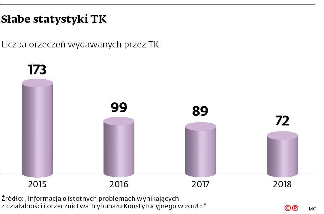 Słabe statystyki TK