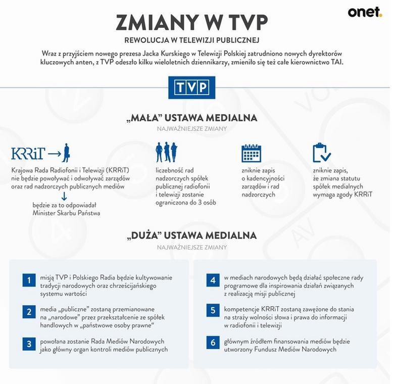 TVP - info