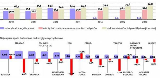 Polski rynek budowlany