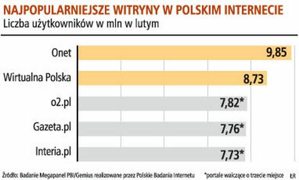 Najpopularniejsze witryny w polskim internecie