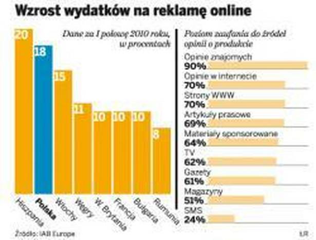 Wzrost wydatków na reklamę online